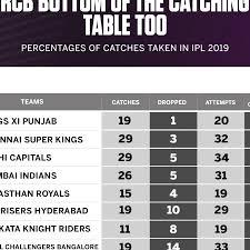 Csa Points Chart Talking Points Rcb Top Charts For No Balls Drops