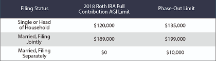 Roth Ira Vs Traditional Ira The Easiest Way To Turn 5 500