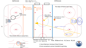 best images of hockey rink diagram printable   ice hockey rink    ice hockey rink diagram