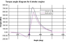 what is the advantage of a six stroke engine over a four stroke what is the advantage of a six stroke engine over a four stroke engine