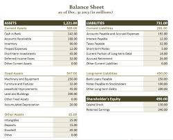 balance sheet vs income statement balance sheet knopman marks financial training