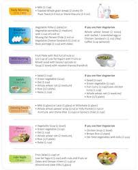 37 Symbolic Diet Chart For Pregnent Women