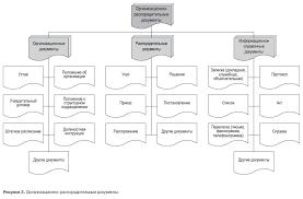 Распорядительные документы организации контрольная работа Контрольные работы на тему организационно распорядительные документы