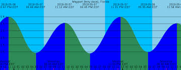 Mayport Tide Chart Times High Tide Online Charts Collection