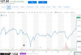 Disney Stock Price Chart Disney Stock Surges Following Not A Netflix Killer Disney