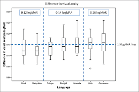 Logmar Visual Acuity Chart Construction And Validation Of Logmar Visual Acuity Charts