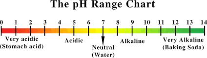 Ph Reading Chart Ph Range Chart Allegany Nutrition
