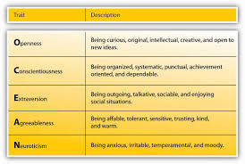 understanding people at work individual differences and perception figure 3 4 big five personality traits