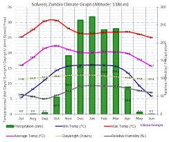 Solwezi Climate Solwezi Temperatures Solwezi Weather Averages