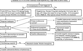 Figure 4 From Abnormal Uterine Bleeding: A Management Algorithm ...