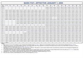 2009 Military Pay Chart Peterson Air Force Base News Of