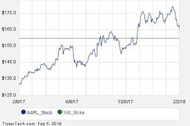 Aapl Options Chart Interesting Aapl Put And Call Options For May 18th Nasdaq Com