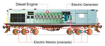 the diesel and electric locomotive story and working 24 coaches diesel locomotives are basically giant self propelled electricity generators