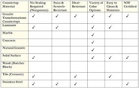 kitchen countertop material comparison kitchen materials cost comparison material chart no kitchen countertop material options