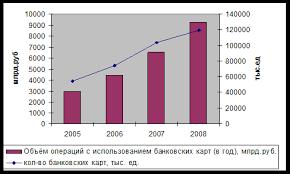 Дипломная работа Расчеты пластиковыми картами ru Рис 4 Количество банковских карт и объем операций с их использованием 7