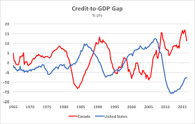 Ted Carmichael Global Macro Canadas Credit Cycle Downturn