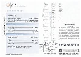 Diamond Grade Scale Gia Ags Egl And Other Diamond Grading Certificates