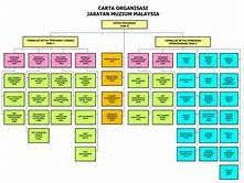 Ptt Organization Chart Museum Organizational Chart Yahoo Image Search Results