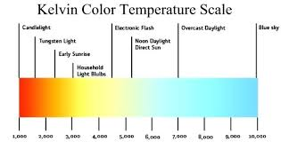 Color Temperature Chart For Headlights Color Temperature Led Rmagency Co