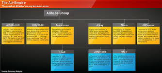 Alibaba Corporate Structure Chart All Hail Alibaba Ckgsb Knowledge