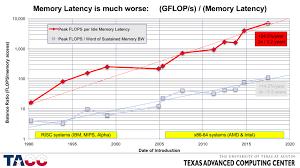 John Mccalpins Blog High Performance Computing