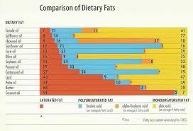 Understanding Food Labels Ingredient Series Fats In