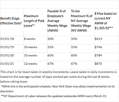 Nys Child Support Payment Chart New York State Maternity Leave And Pregnancy Disability