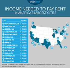 You Officially Have To Be Rich To Rent In L.A.