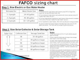 Tankless Water Heater Size Chart Hot Water Heater Sizes Harborlightstage Org