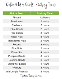 3 Tips For Eating Raw Nuts Soaking Nuts Chart Fit And