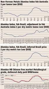 Focus Pricing Bauxite And Alumina Metal Bulletin Com