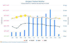 Bangkok Thailand Weather 2020 Climate And Weather In Bangkok