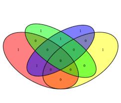 R Venn Diagram Ggplot2 R Script Showcase Microsoft Power Bi Community