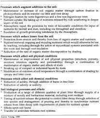 Soil Characteristics Chart 5 2 How Trees Improve Soils