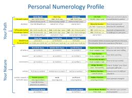 Numerology Chart Lesson 1 Your Personal Numerology Chart Michael Smith
