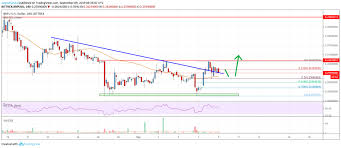 Ripple Price Analysis Xrp Likely Staging For Solid Upward
