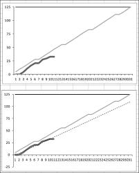 Add Trendline To Excel Chart Adding An Automatic Trendline To A Chart Creating Charts
