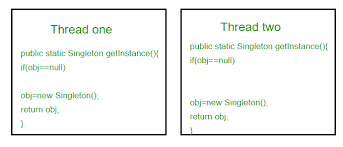 Singleton Pattern Interesting Singleton Design Pattern Implementation GeeksforGeeks