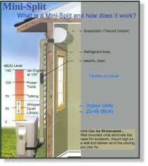 ductless heat pump.  Pump Because They Can Be Suspended From A Ceiling Mounted Flush Behind  Drop Hung On Wall Or Floorstanding Ductless Heat Pumps Allow For To Heat Pump S