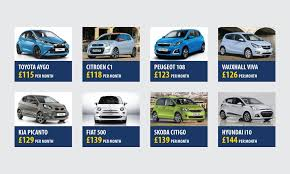 low deposit low insurance cars for young drivers