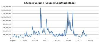 Litecoin Growth Chart Low Volume Lift Litecoin Prices Rise But Big Leaps Unlikely