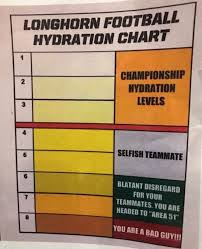 How Much Water Should I Drink A Day Chart Want To Win A Championship Start W Championship Hydration