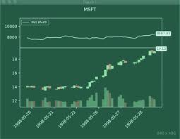 Dare Stock Chart Rendering Elegant Stock Trading Agents Using Matplotlib And Gym