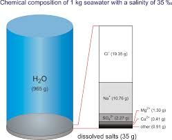 chemical composition of seawater