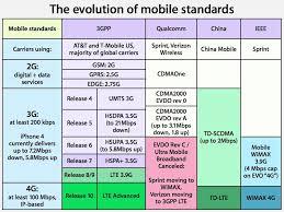 Lte Vs 4g Inside The New Ipads 4g Lte Mobile Data At T Vs Verizon