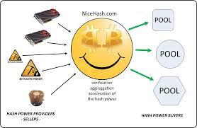 How to mining bitcoin from cpu and gpu by nicehash.com. Nicehash Brings Advanced Cryptocurrency Cloud Mining Hash Rental And Multipool Bitcoinist Com