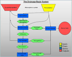 Flow Chart On Water Cycle Drainage Basins