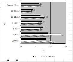Совершенствование системы мотивации и стимулирования труда  Наибольшую долю на ООО ВЕРТИКАЛЬ составили рабочие со стажем работы 3 5 и более лет причем с каждым годом росло число таких рабочих