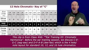 Hole Note Layout Of The Chromatic Harmonica