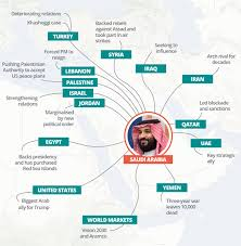 Distance Chart Us A Chance For The Us To Distance Itself From Saudi Arabia